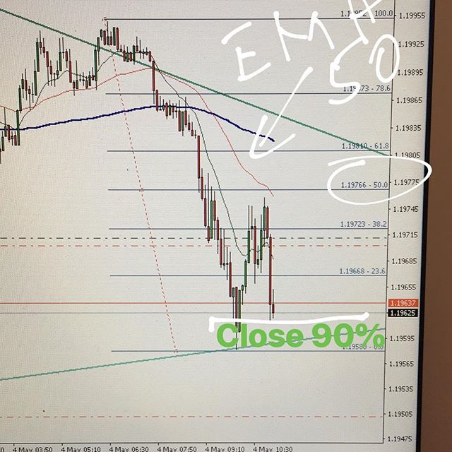 #eurusd short and safe. I close 90% on this zone