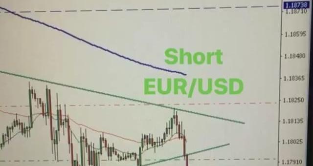 #eurusd short