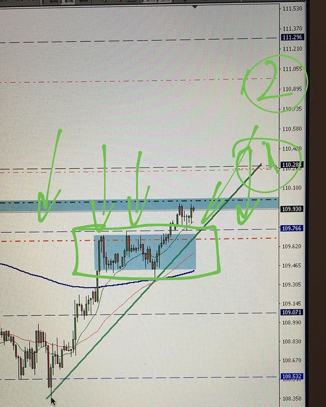 #usdjpy pending order buy after retest the support line. 2 zone for tp 🤔