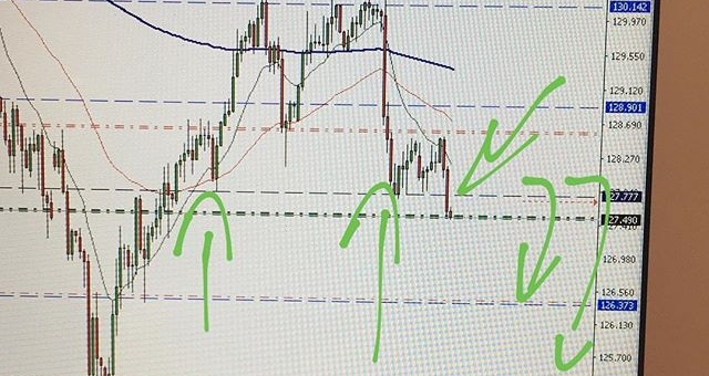 #eurjpy Short with 2 zone of TP