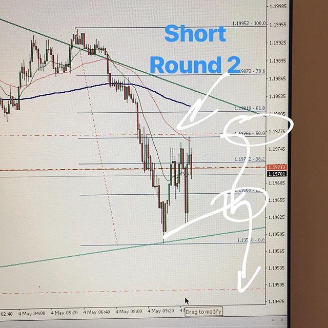 #eurusd short round 2