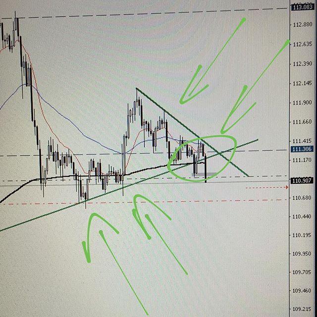 #usdjpy short 📉👨🏻💻 #forex #trading #forextrading