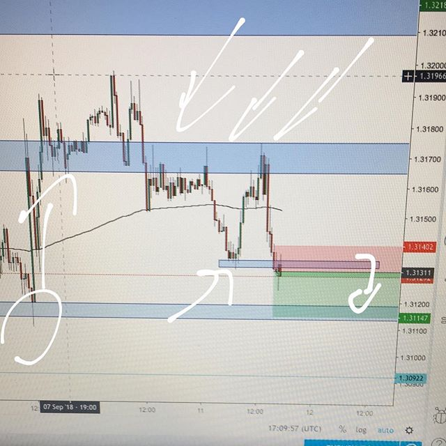 #usdcad short 📉👨🏻💻 #forex #trading #forextrading #livetrader #currencytrading #priceaction #forexchart #forexanalysis #forextrader #laptoplifestyle #technicalanalysis #financialmarkets #learntotrade