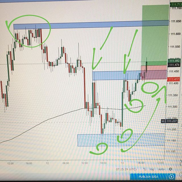 #usdjpy long 📈👨🏻‍💻 #forex #trading #forextrading #livetrader #currencytrading #priceaction #forexchart #forexanalysis #forextrader #laptoplifestyle #technicalanalysis #financialmarkets #learntotrade
