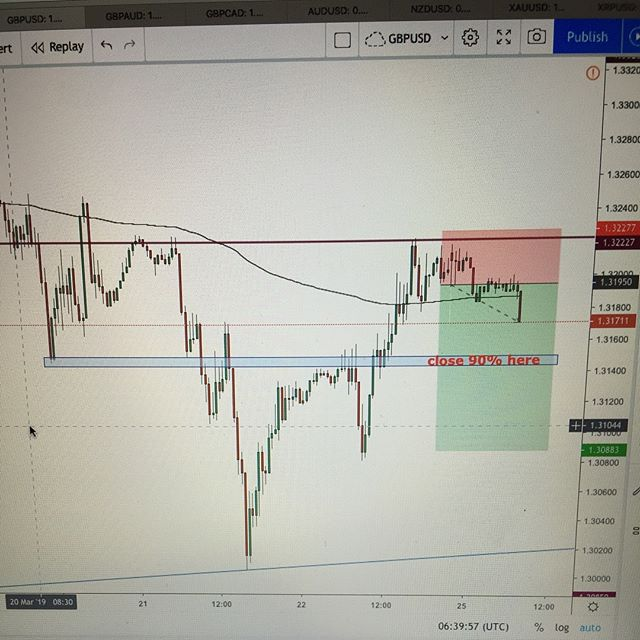 #gbpusd Short #forex #trading #forextrading #livetrader #currencytrading #priceaction #forexchart #forexanalysis #forextrader #laptoplifestyle #technicalanalysis #financialmarkets #learntotrade #daytrader #finance#money #pips