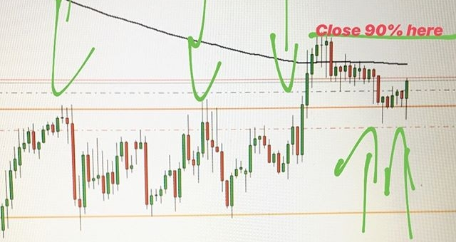 #gbpjpy long #forex #trading #forextrading #livetrader #currencytrading #priceaction #forexchart #forexanalysis #forextrader #laptoplifestyle #technicalanalysis #financialmarkets #learntotrade #daytrader #finance #money #pips