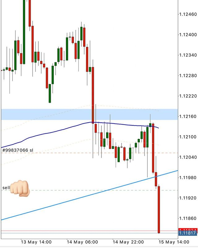 #EURUSD SHORT ROUND 2 #forex #trading #forextrading #livetrader #currencytrading #priceaction #forexchart #forexanalysis #forextrader #laptoplifestyle #technicalanalysis #financialmarkets #learntotrade #daytrader #finance#money #pips