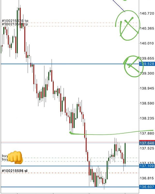 #GBPJPY LONG H4 #forex #trading #forextrading #livetrader #currencytrading #priceaction #forexchart #forexanalysis #forextrader #laptoplifestyle #technicalanalysis #financialmarkets #learntotrade #daytrader #finance#money #pips